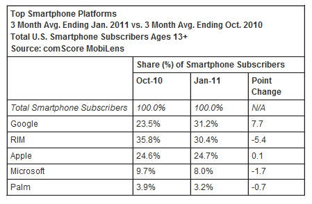 smartphone_market_android